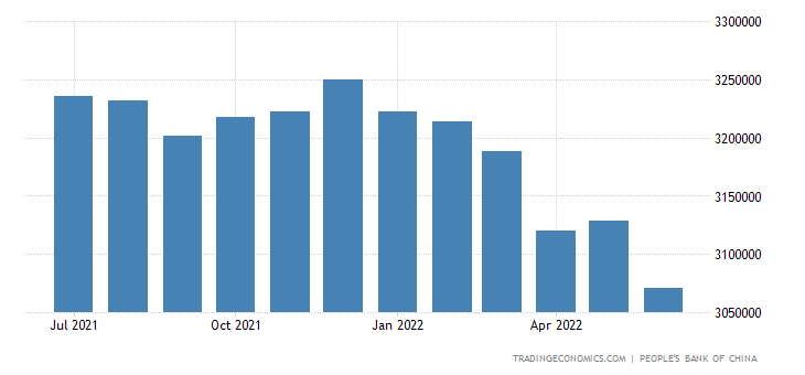 China forex reserves 2013